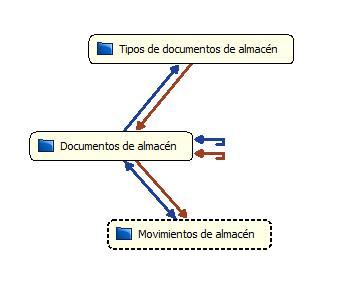 Esquema de gestión de InnovaDB