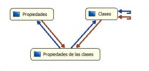 Clases y propiedades